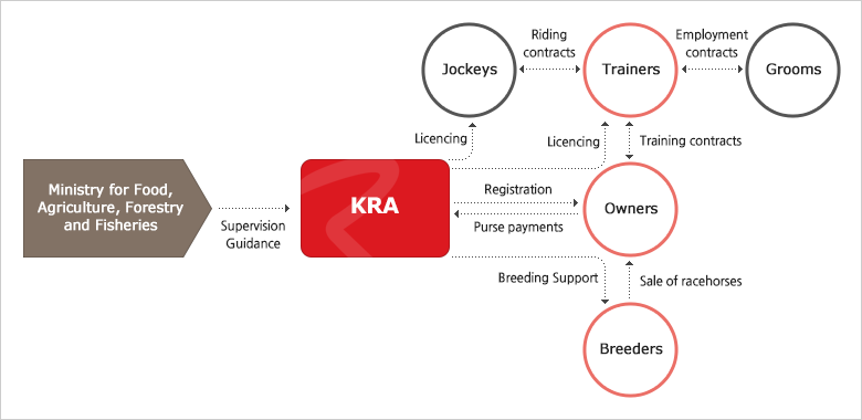 Outline of KRA Racing System